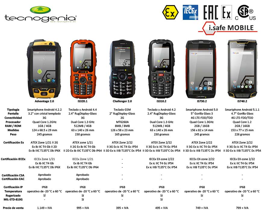 Comparativa teléfonos móviles atex