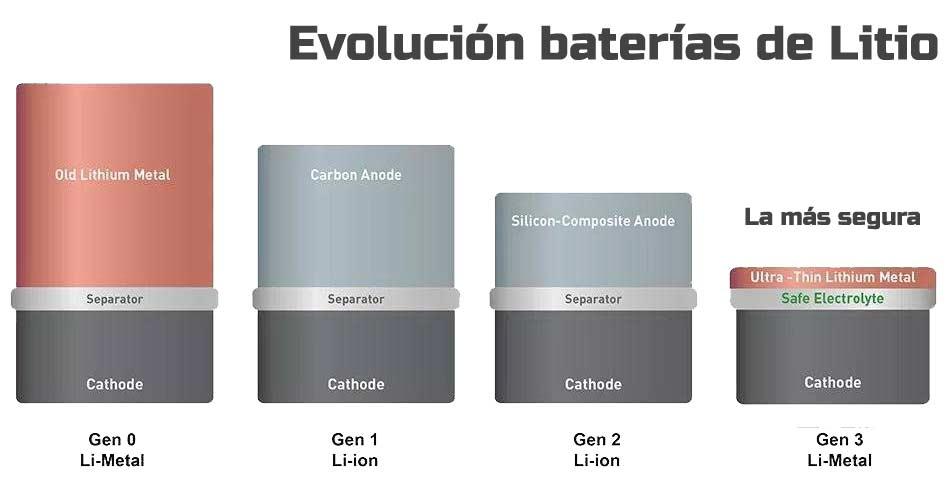 Evolución de las baterías de Litio para móviles